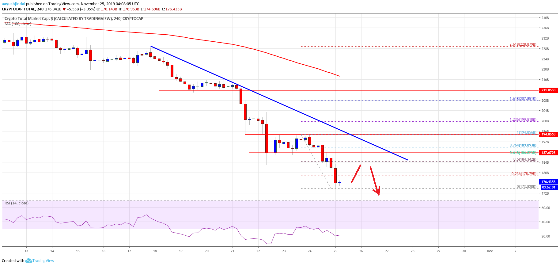 Bitcoin And Crypto Market Crashing: BCH, LTC, EOS, ADA Analysis