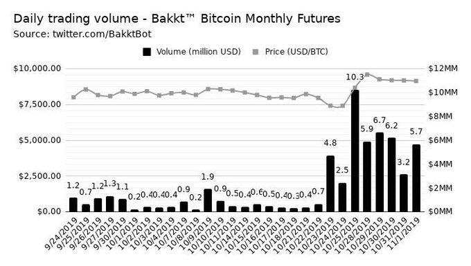 market, bitcoin, cryptocurrency, ethereum, blockchain, trading