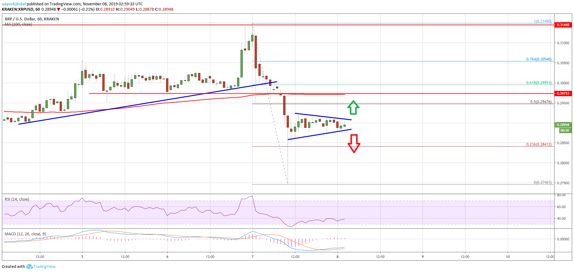 Ripple (XRP) Price Turns Short Term Bearish, $0.2980 Presents Resistance