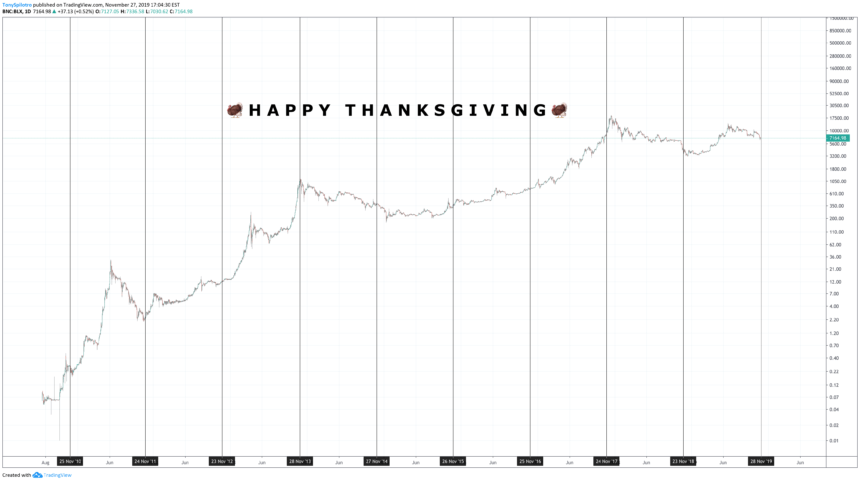 bitcoin crypto thanksgiving