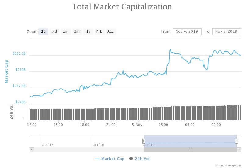 Altcoins Leading Crypto Market Gains, Are Pump And Dumps Back?