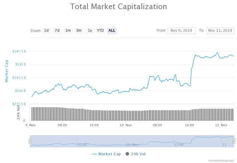 Bullish Sentiment Returns as Weekend Rally Adds $10 Billion to Crypto Markets