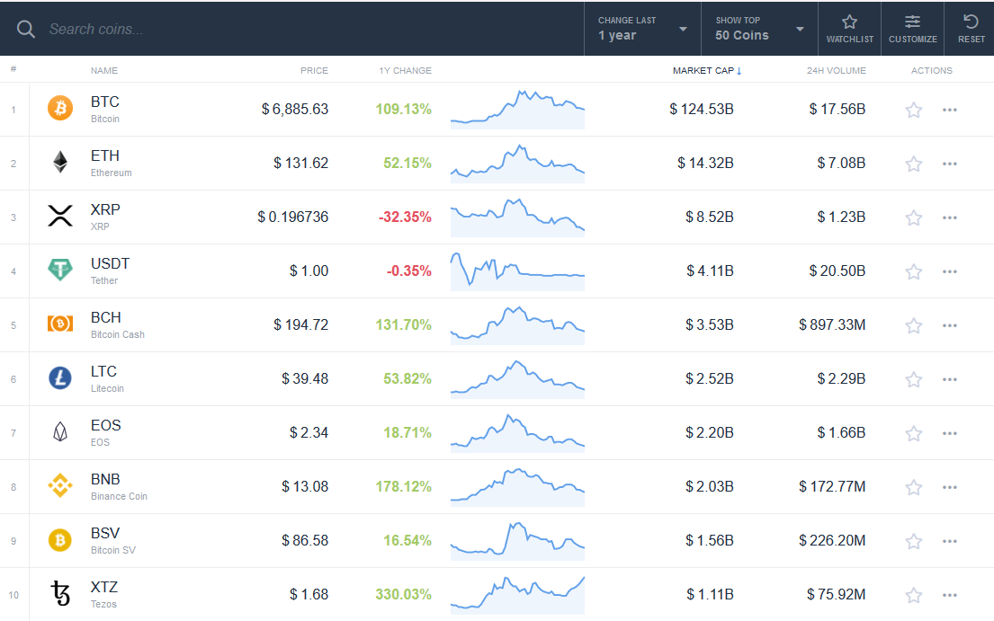 XRP is the worst performing top ten cryptocurrency