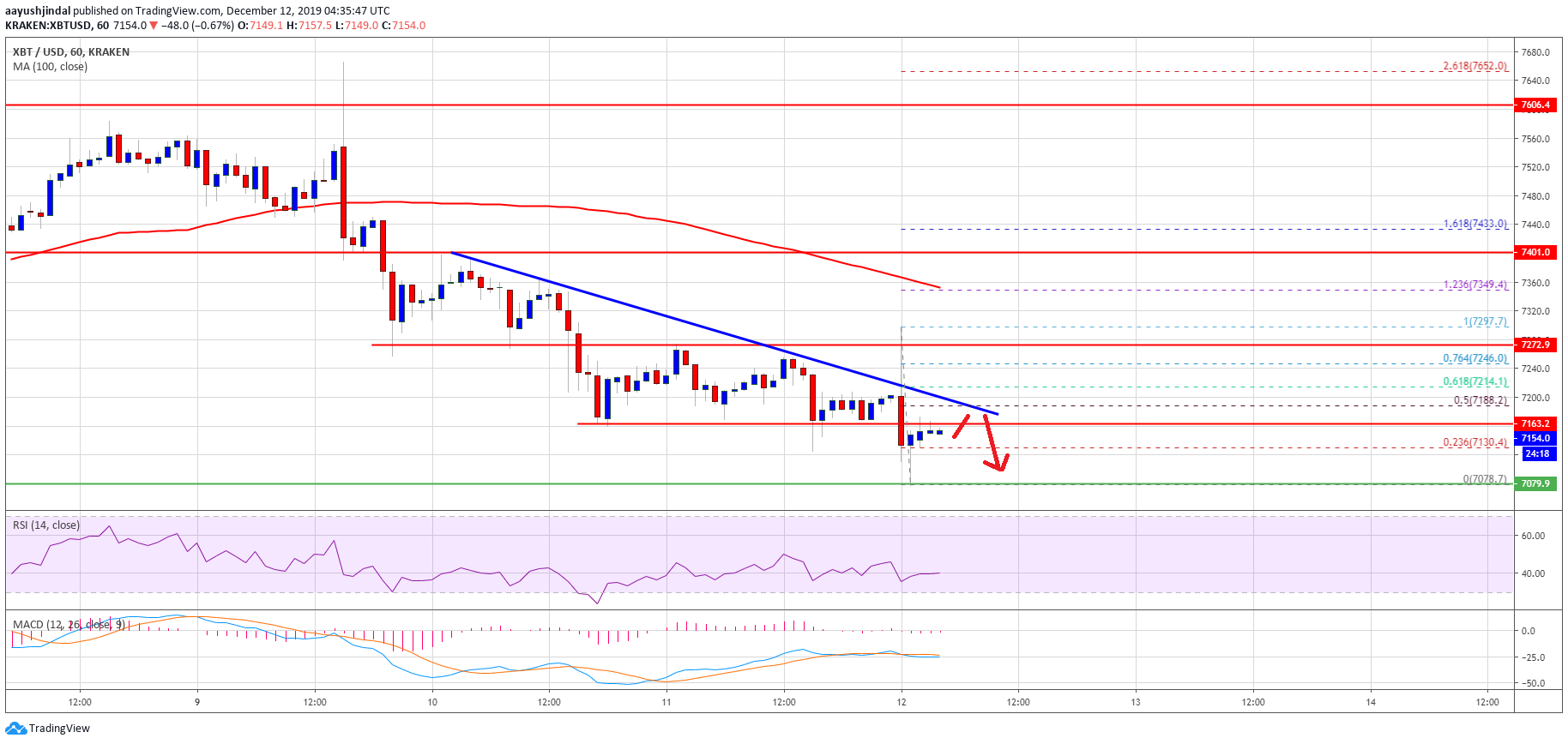 Bitcoin (BTC) Breakdown Below $7K Likely, $6.5K Could Be Next