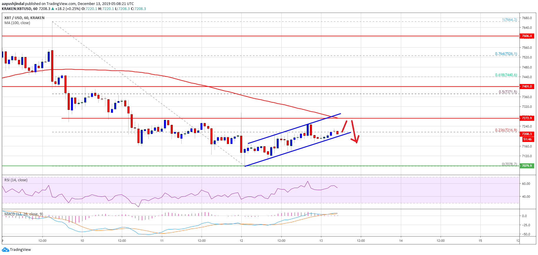 Bitcoin (BTC) Flirts With Key Resistance, Bears In Control