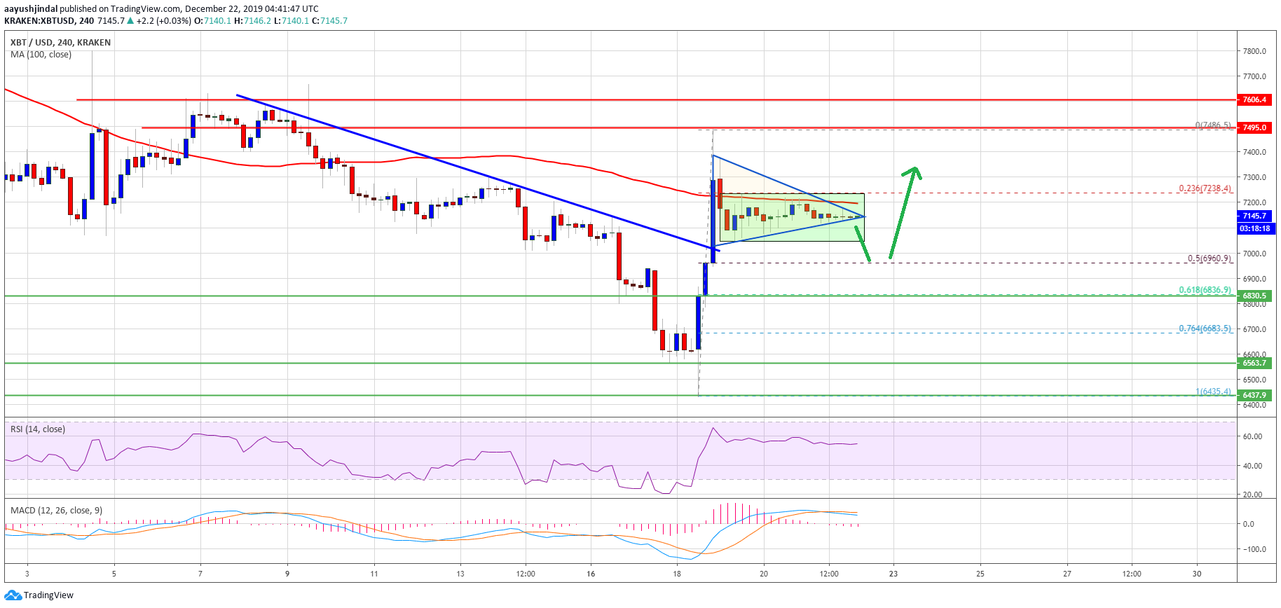 Bitcoin Price Weekly Analysis (BTC)
