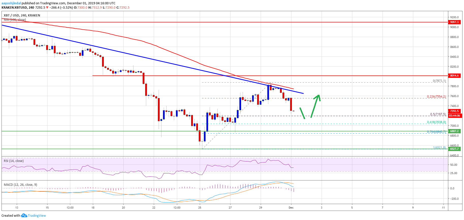 Bitcoin Weekly Forecast: BTC Eyeing Last Line Of Defense