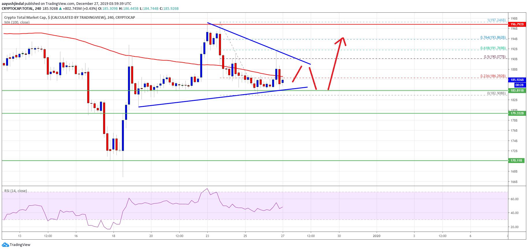 Bitcoin Crypto Market Cap