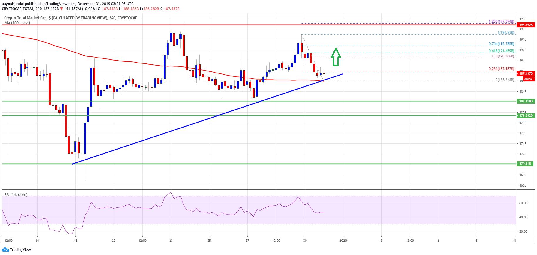Bitcoin And Crypto Market Cap