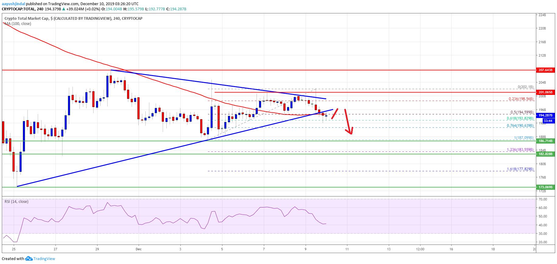 EOS : Crypto Market Cap Bitcoin