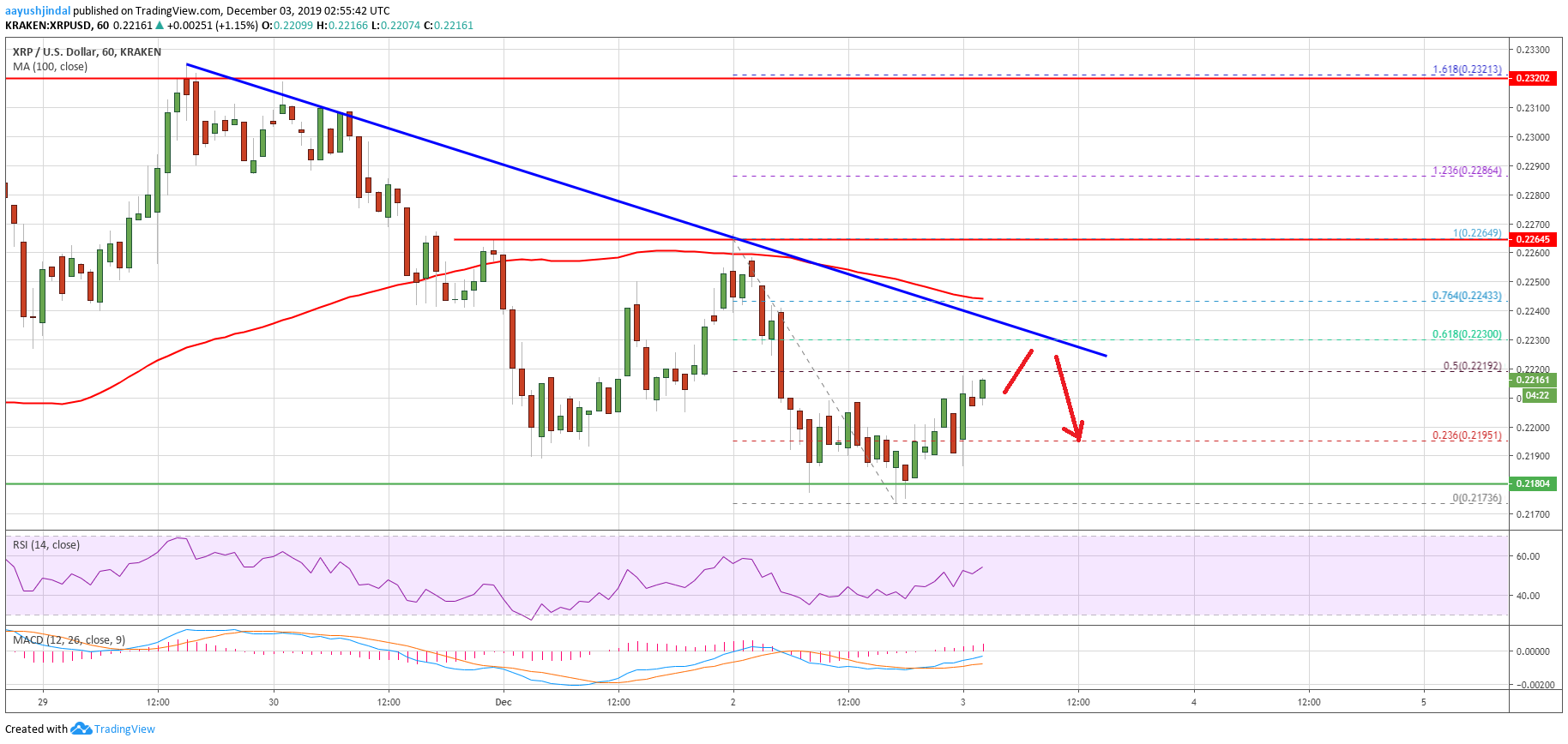 Ripple Price 1 - Ripple (XRP) Price Continues To Probe Key Supports