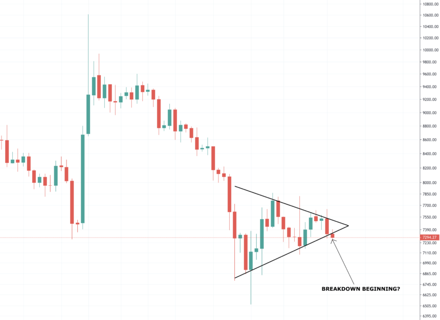 bitcoin price chart bear pennant