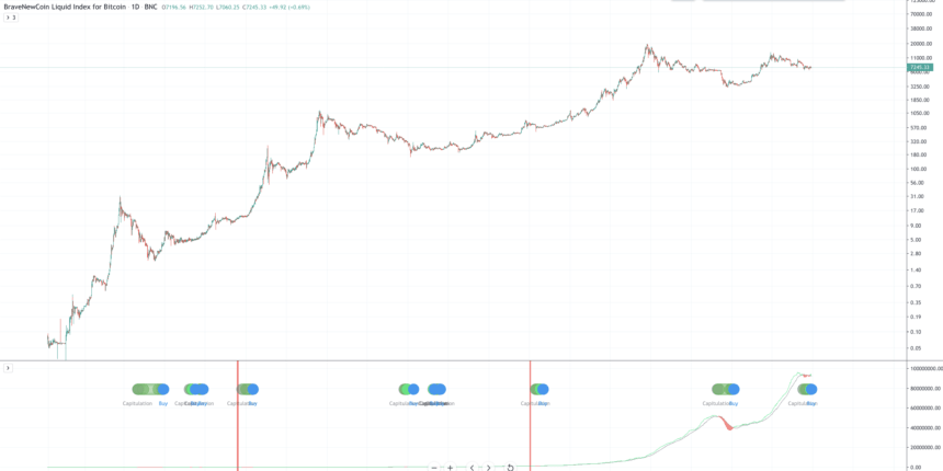 bitcoin price chart hash ribbons