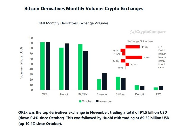 OKEx, Derivatives