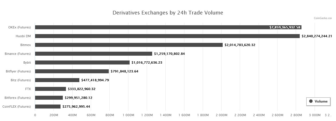 okex img - OKEx Continues to Dominate the Crypto Futures Derivatives Market in Volume