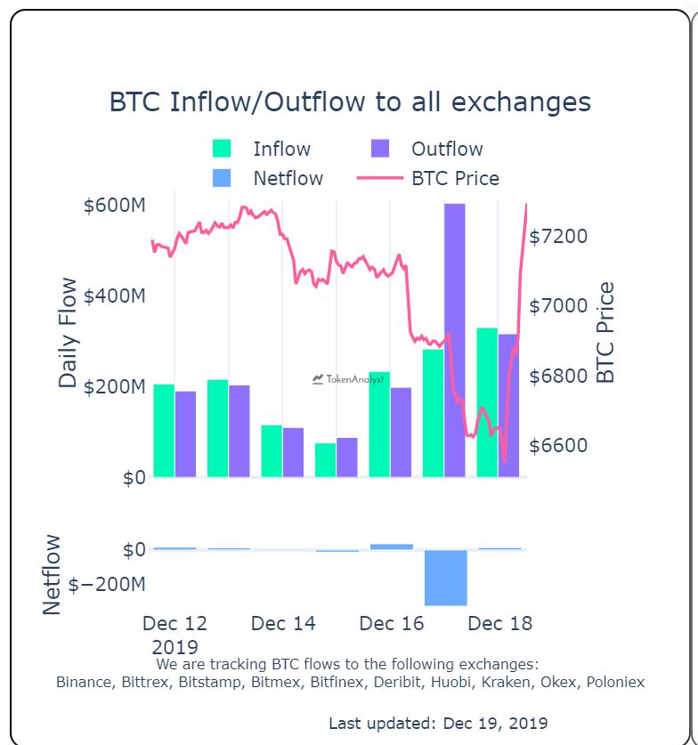 photo 2019 12 20 21 30 54 - Bitcoin Exchange Outflow Spikes to $606M in 1 Day: Is Accumulation Starting?