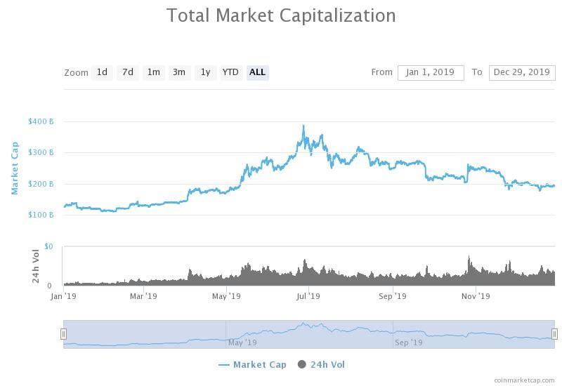 altcoins crypto market cap
