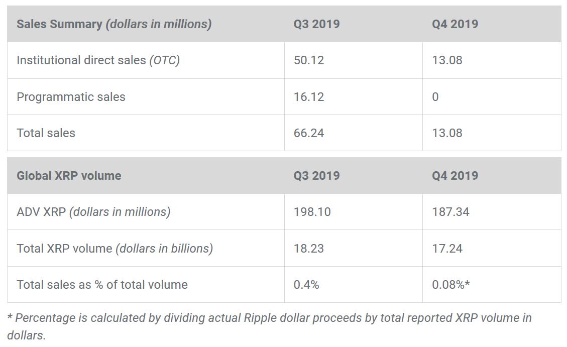 Ripple's quarterly performance - Q4 2019