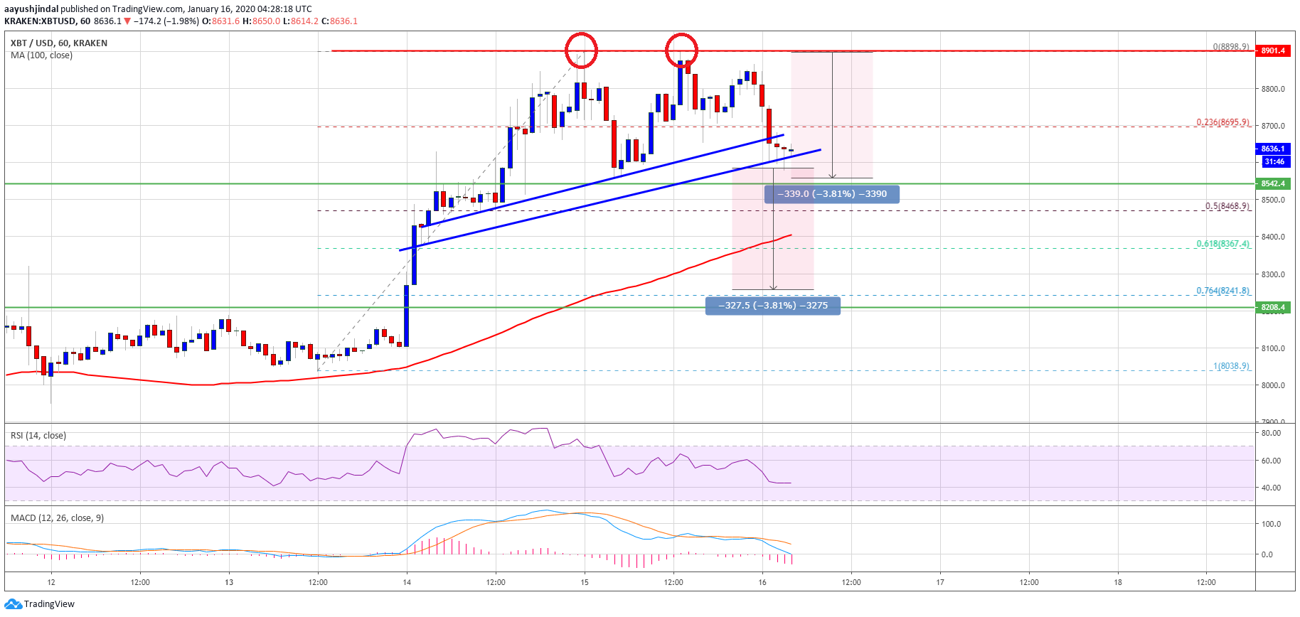 Bitcoin 13 - Bitcoin Forming Double Top And It's Vulnerable Below $8,500