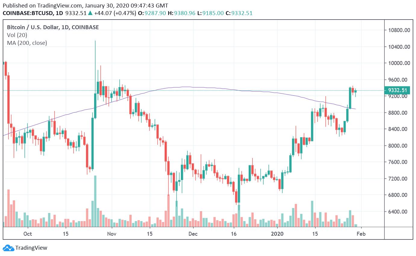 Bitcoin/USD Daily Chart