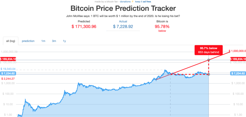 bitcoin crypto mcafee dickline million btc prediction