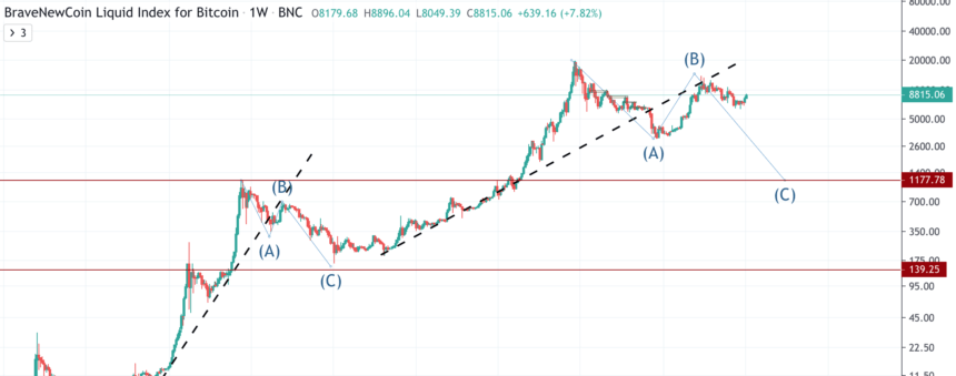 bitcoin ethereum cryptocurrency crypto elliott wave theory