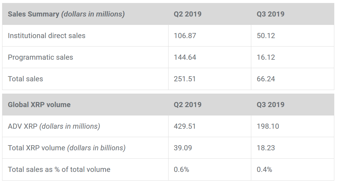 Ripple's quarterly performance - Q3 2019