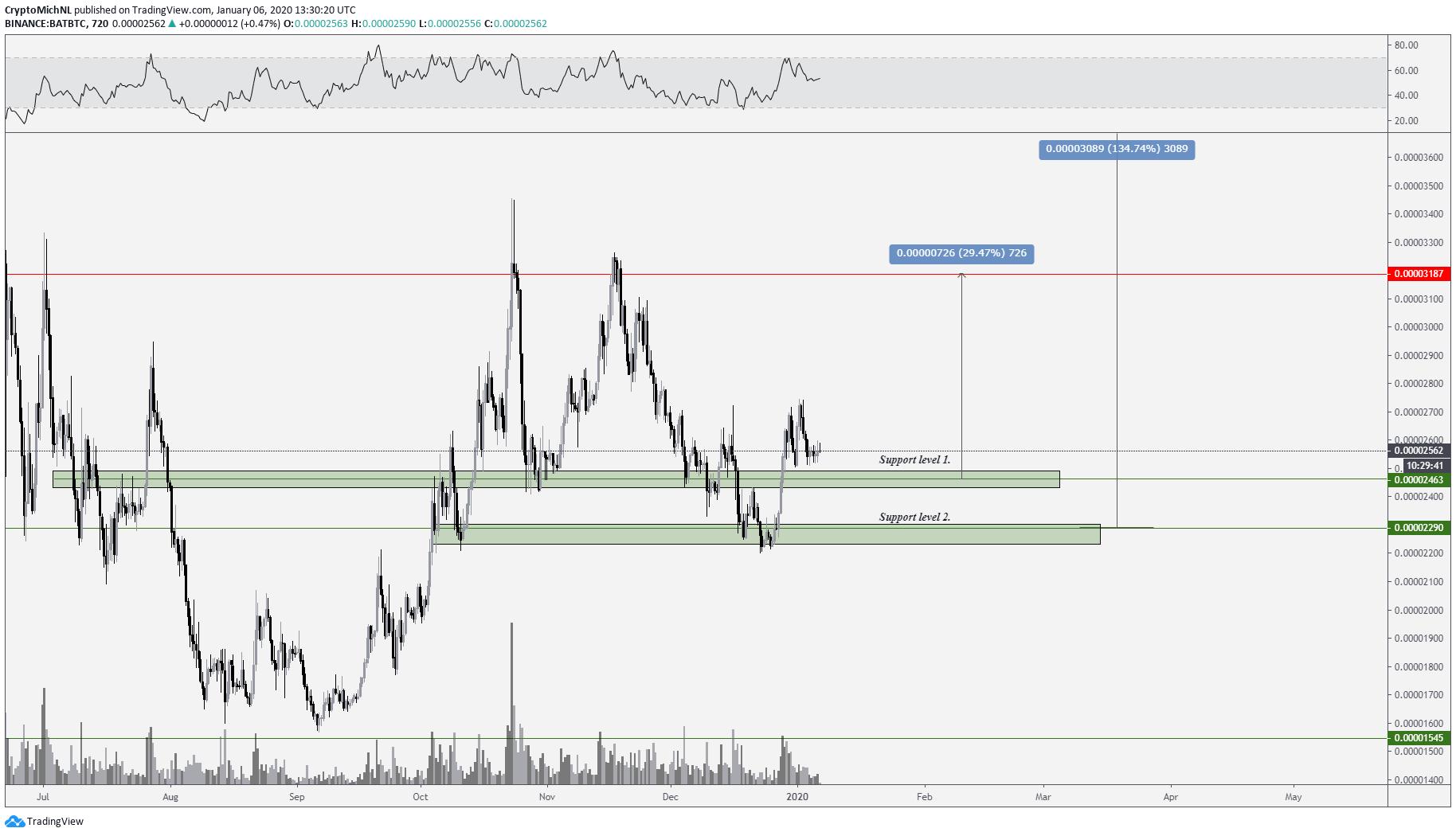 bat cryptocurrency price prediction