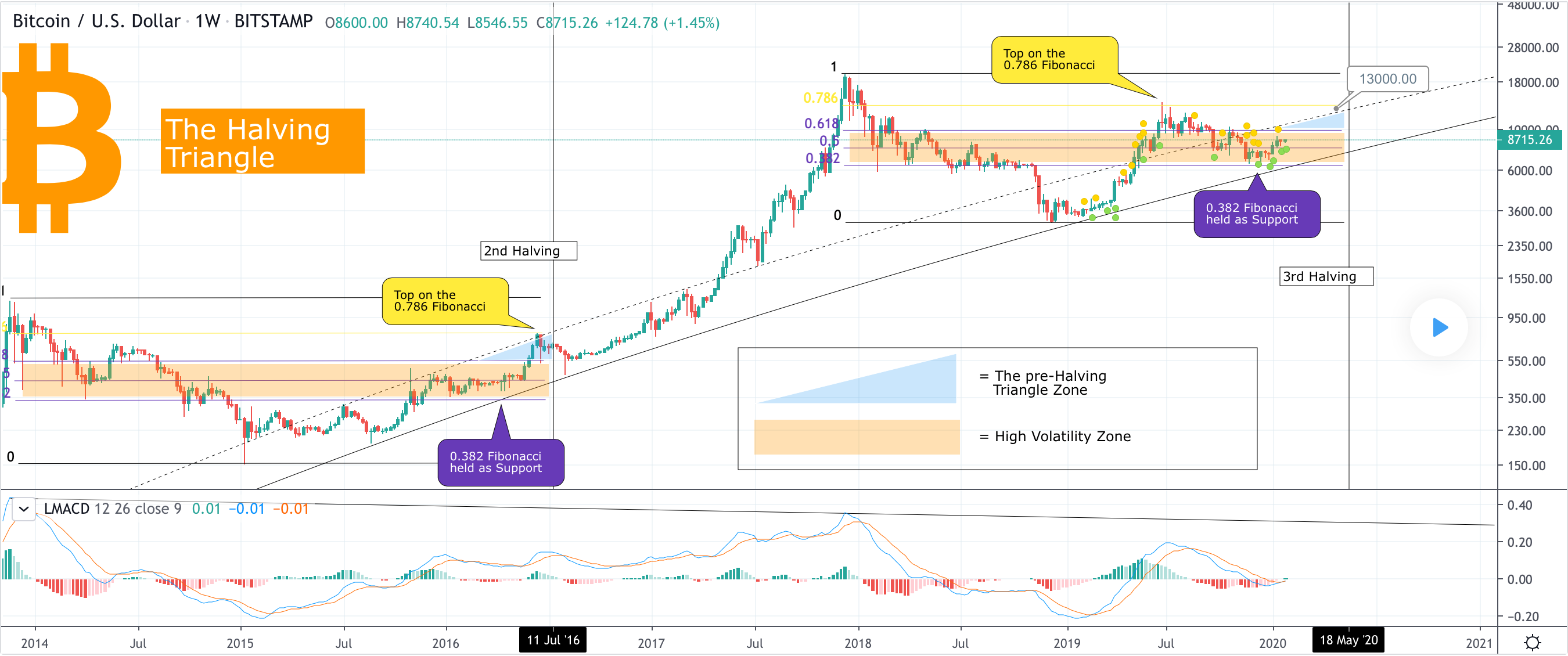 Bitcoin To Hit $13,000 Before May In Pre-Halving Rally?