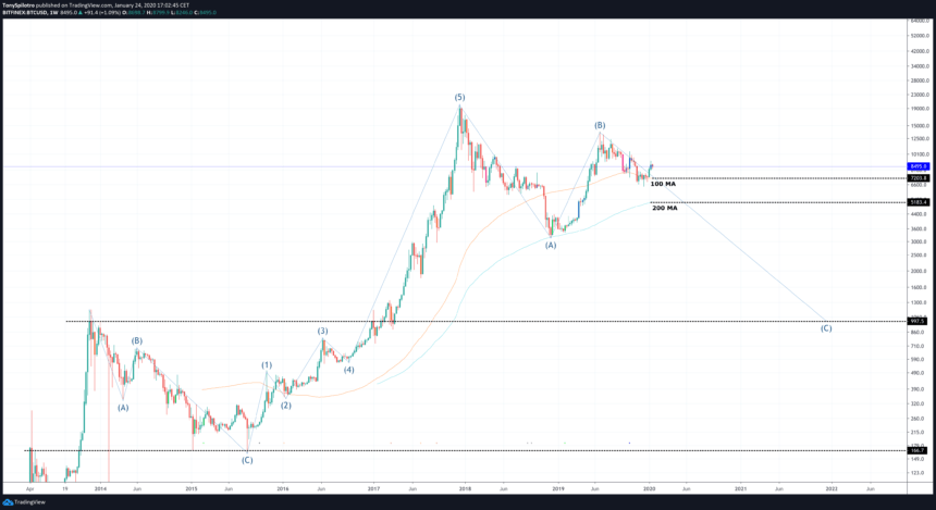 bitcoin price chart abc elliott wave theory correction