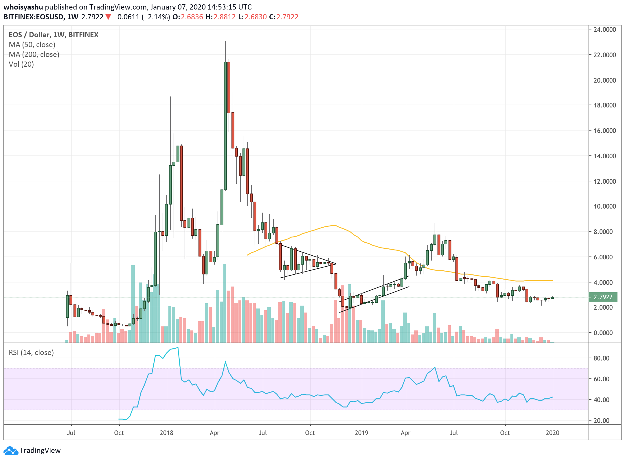 buy eos with bitcoin