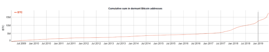 bitcoin addresses