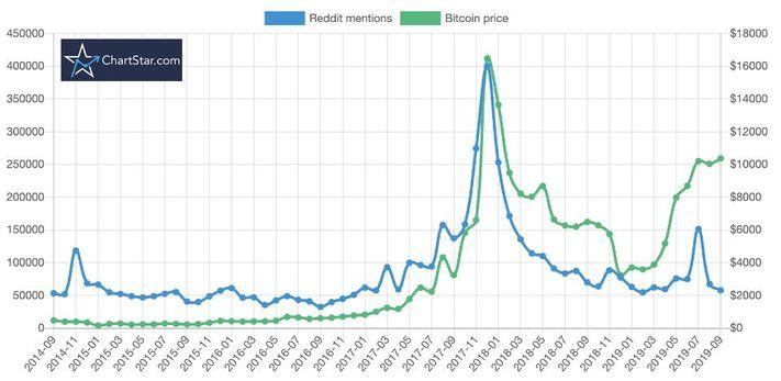 ChartStar Bitcoin Reddit Analysis Chart