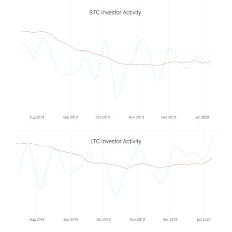 litecoin, cryptocurrency, bitcoin