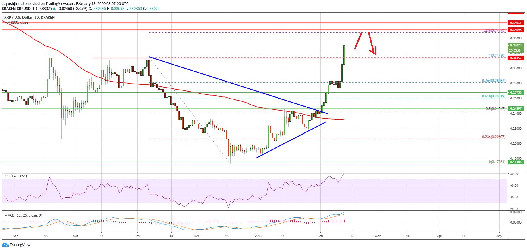 Ripple XRP 8 - Ripple (XRP) Rallies 20% To Hit $0.33 But $0.35 Region Could Be Game Changer