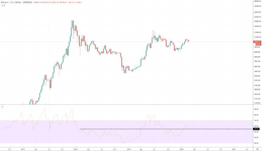 bitcoin price chart weekly relative strength index