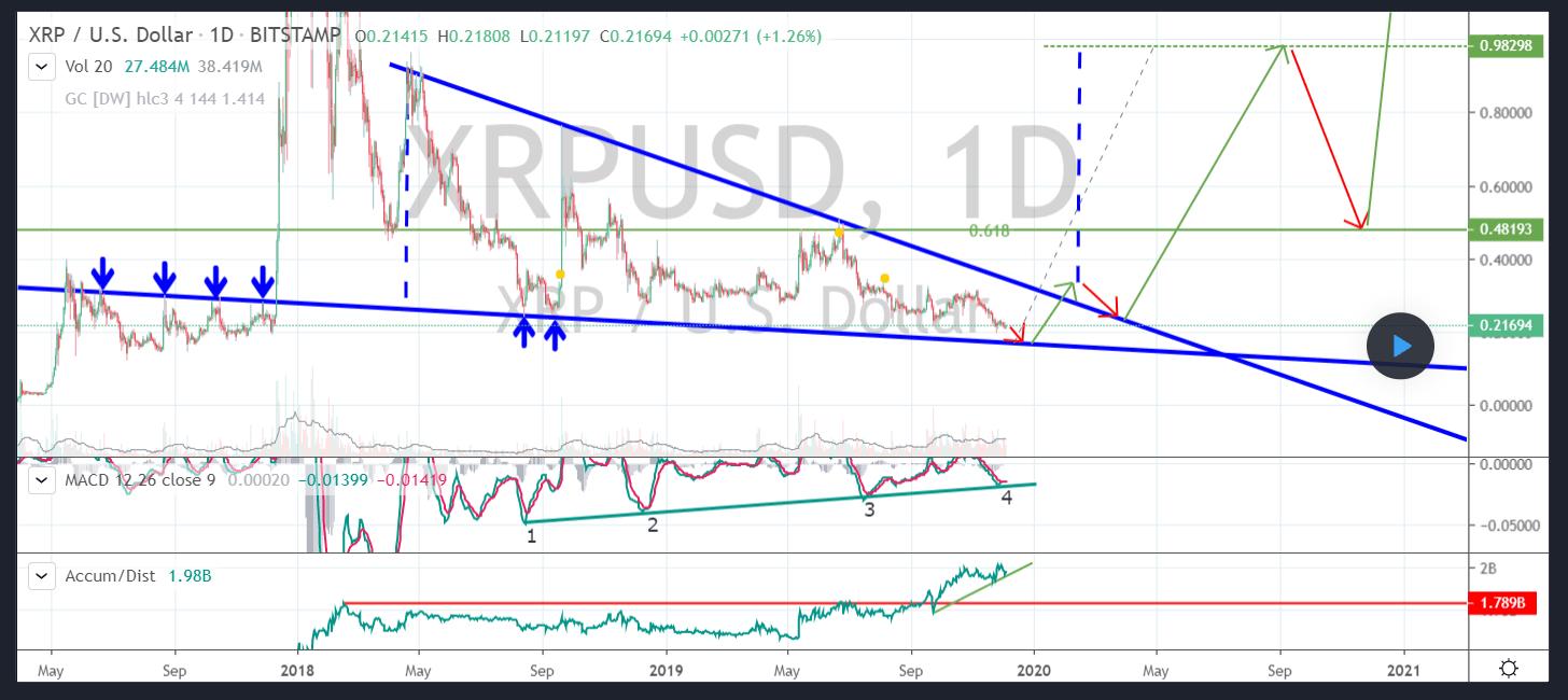 XRPusdMagic - Analysis That Predicted Ripple XRP's $0.17 Bottom: 200% Rally is Coming