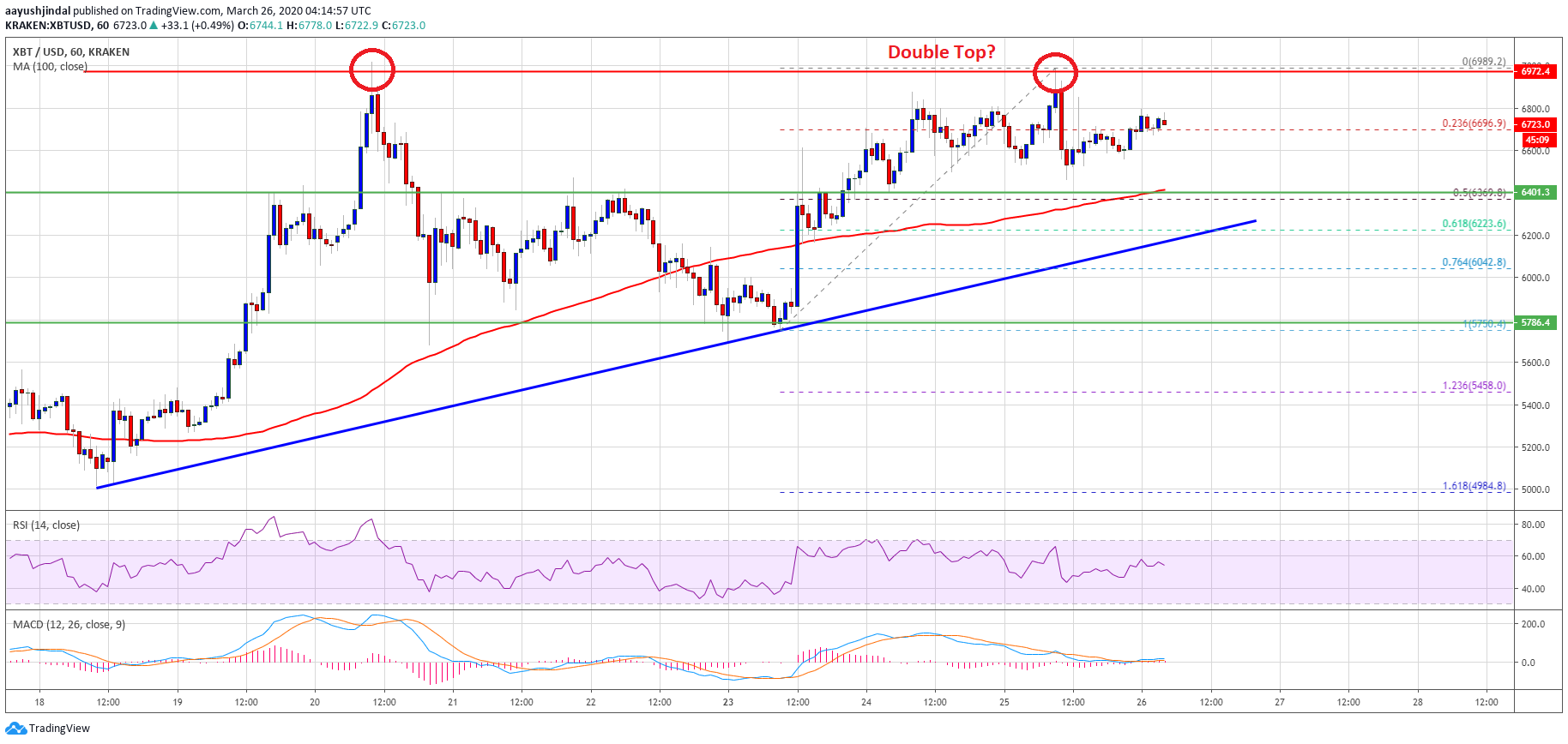 Bitcoin Vulnerable To A Nasty Drop Unless It Claims $7K