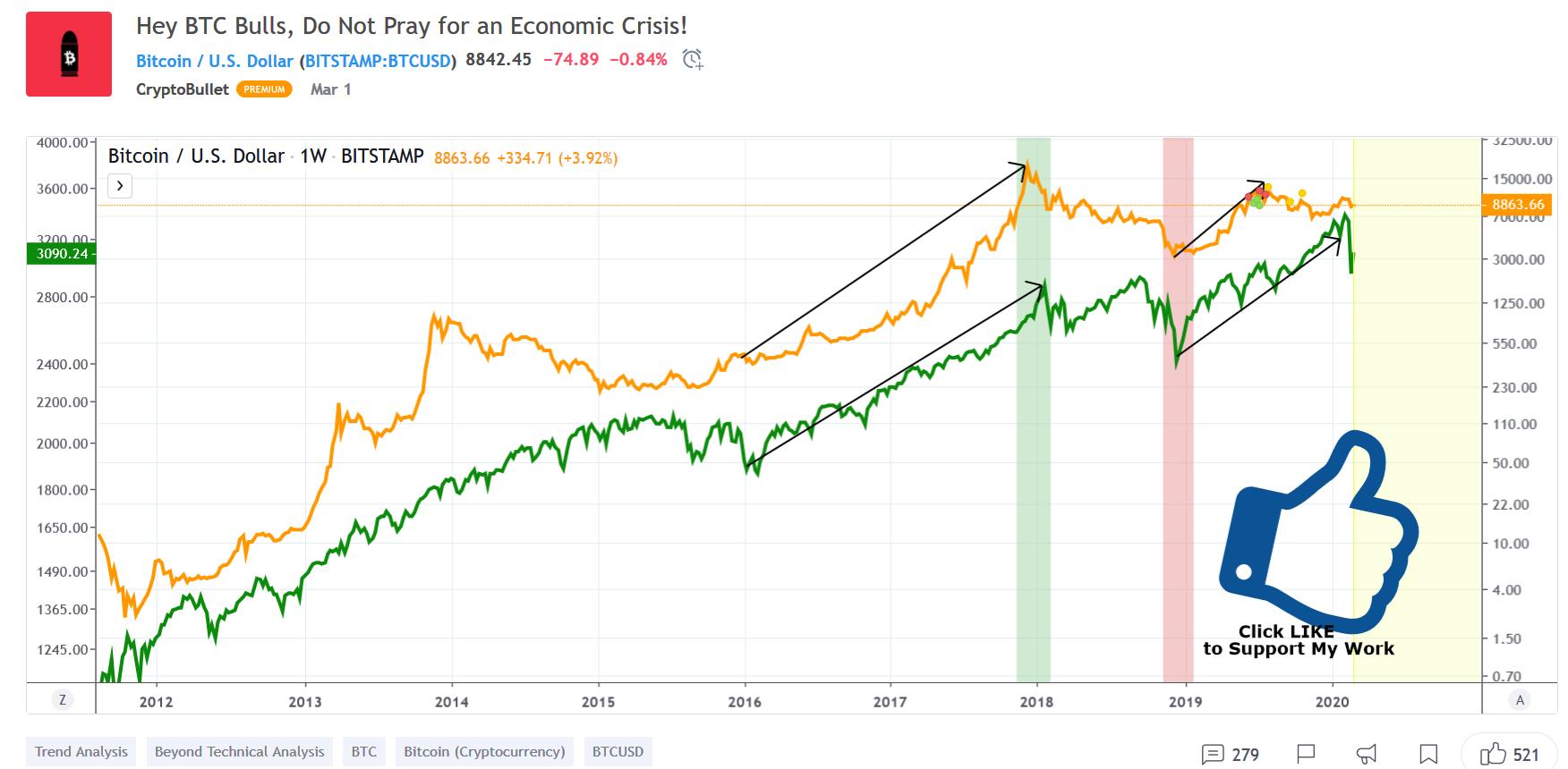 Bitcoin & S&P500