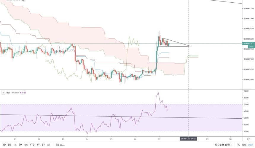 Here's Why Traders are Flipping Short on XRP Despite its Intense 10% Rally