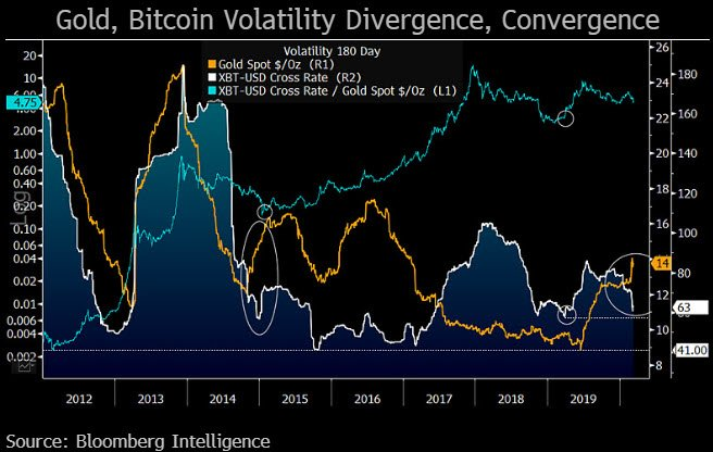 bitcoin, gold