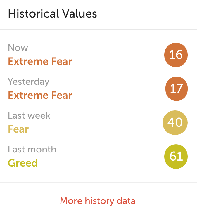 crypto fear and greed