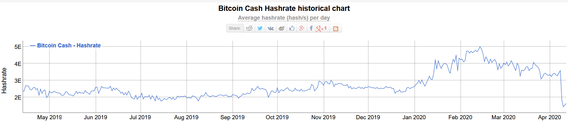 Bitcoin Cash hash rate chart