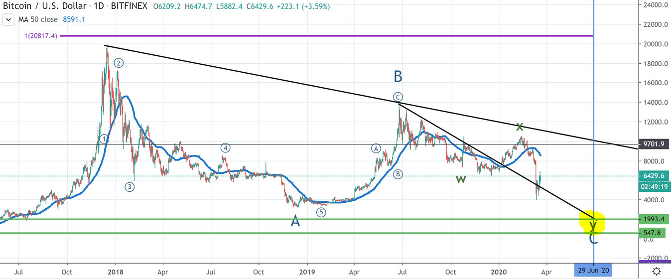 Bitcoin daily showing elliot wave analysis
