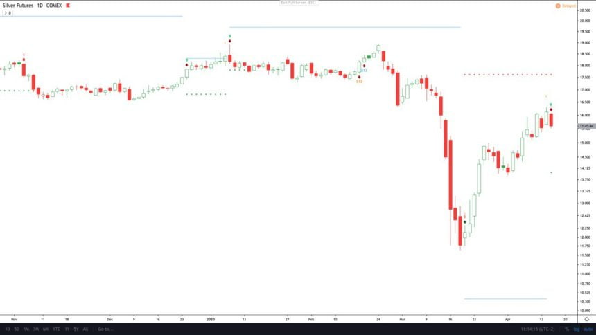 silver futures price chart