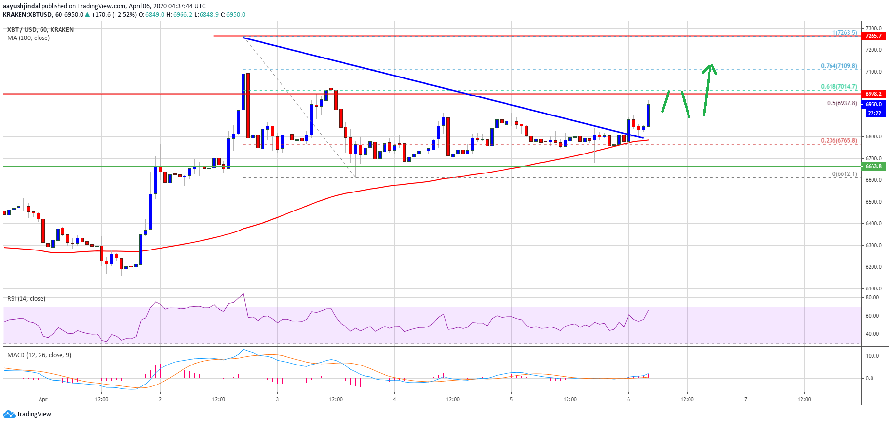 Bitcoin Hesitates But These Indicators Suggest Break Above $7K Is Looming