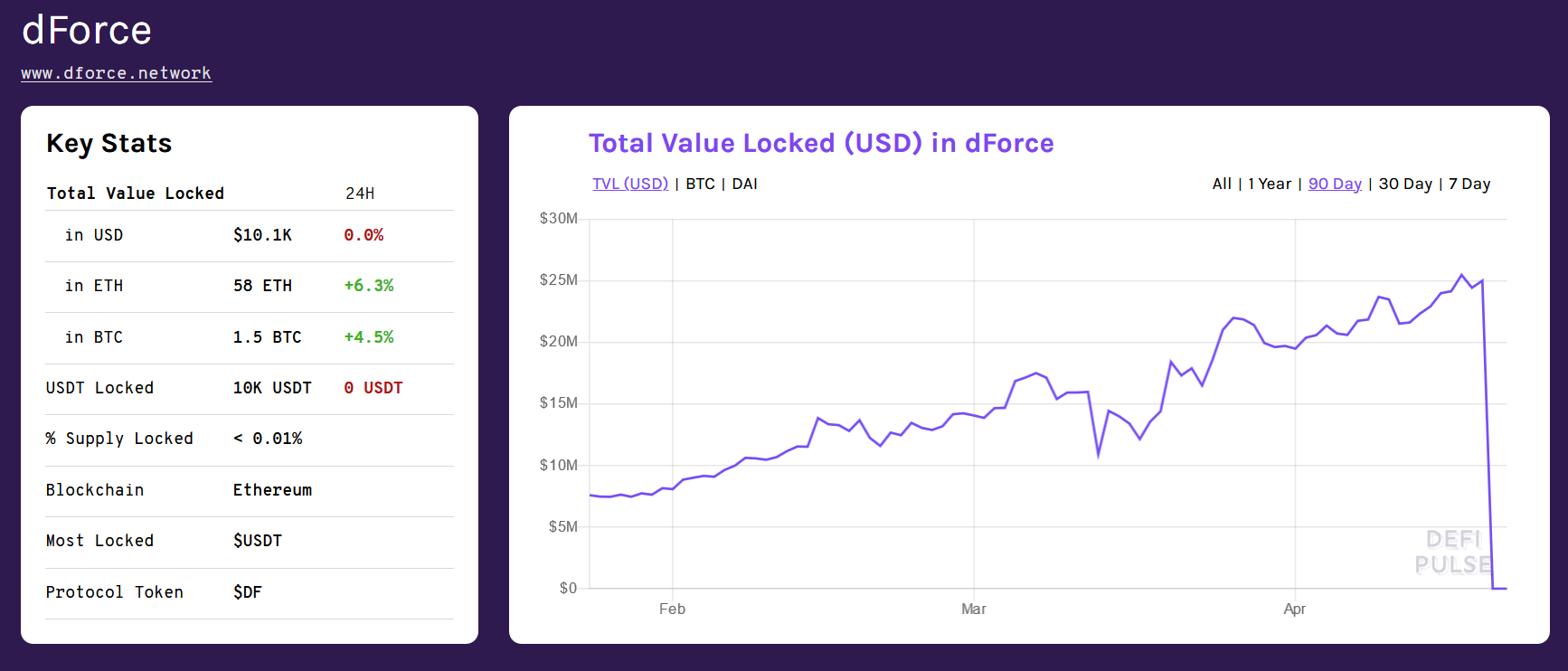 dForce DeFi protocol exploited to steal mainly Ethereum