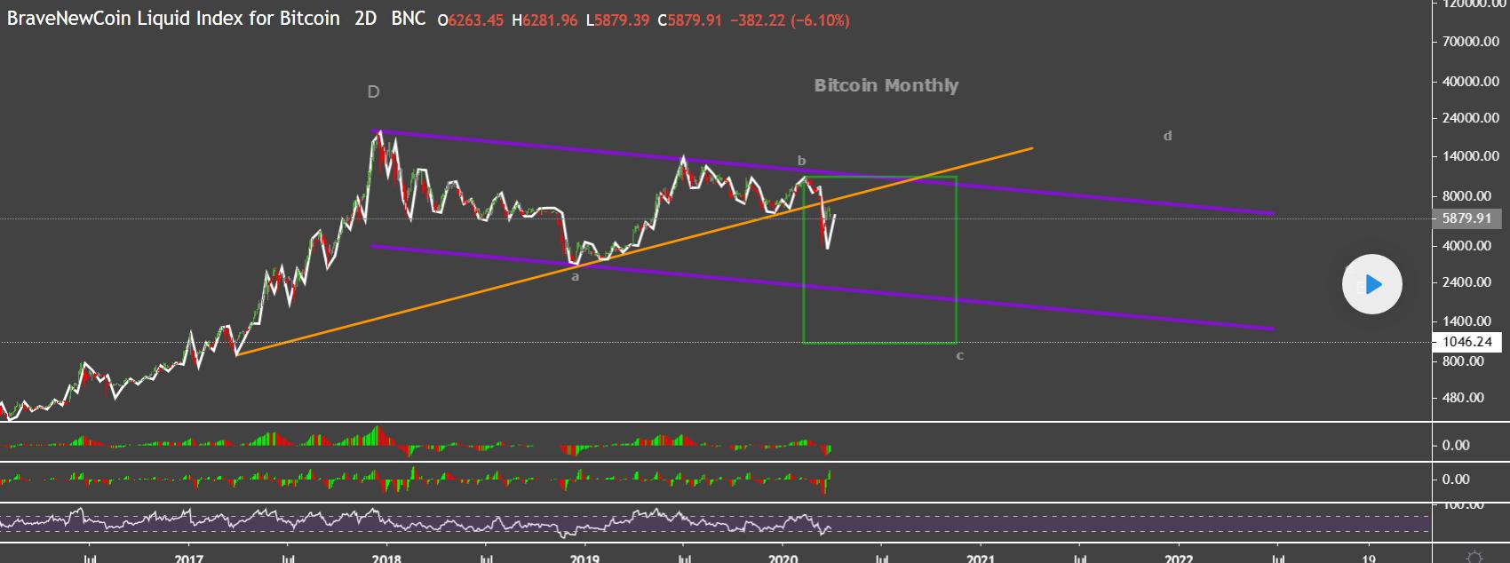 Bitcoin Elliot Wave Analysis