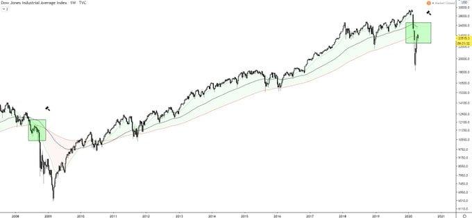 Bitcoin Dow Jones