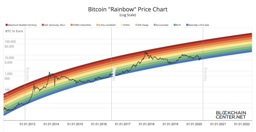 S2F Alternative Bitcoin Rainbow Chart Says BTC Is ...